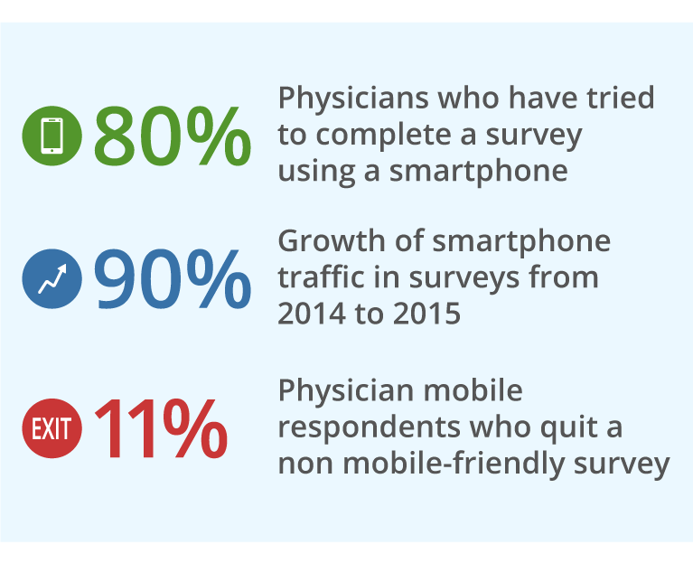 Three metrics on what Ricca Group found polling medical physicians